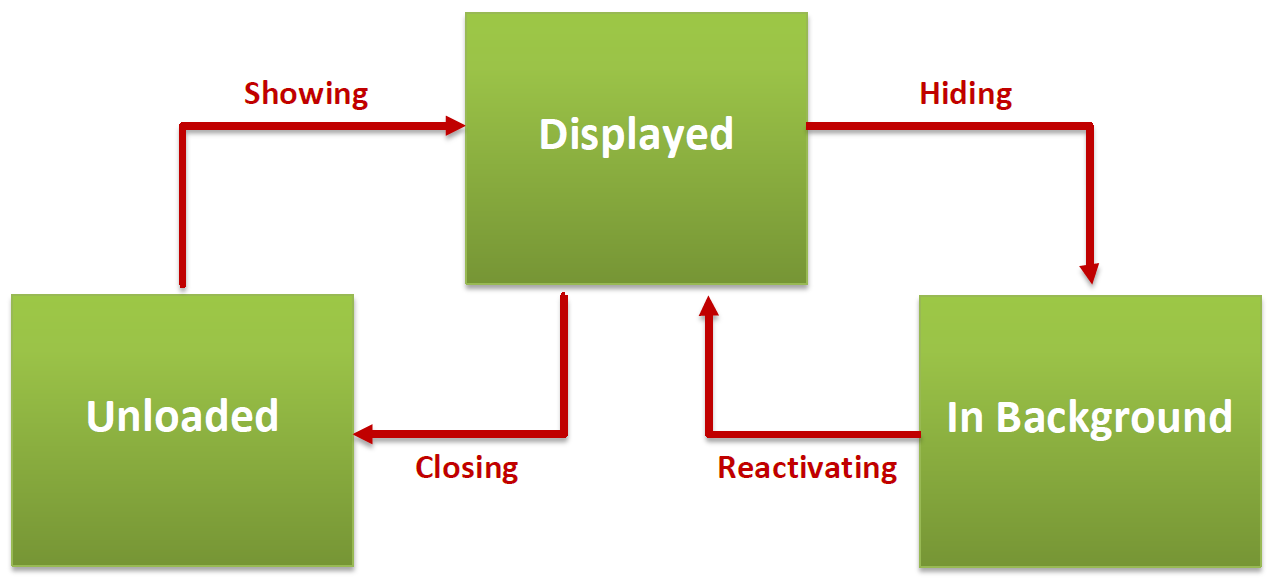 View life cycle events
