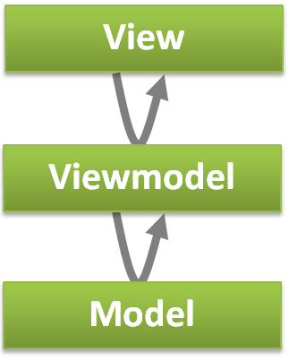 MVVM pattern: Hierarchy of layers